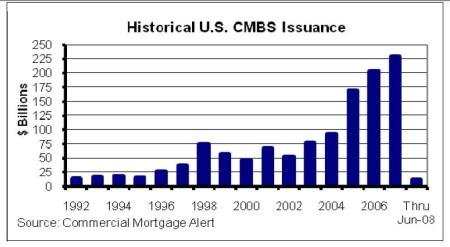 Commercial Mortgage Backed Debt Volume