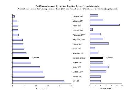 unemployment-after-a-banking-crisis