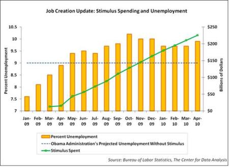 Stimulus vs Employment