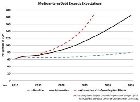 COB Debt Projections - Easy to Understand Chart