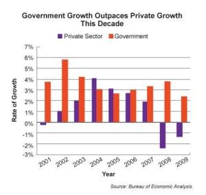 Public Sector Jobs Outpace Private Sector